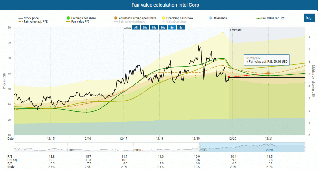 Fair value calculation Intel powered by DividendStocks.Cash