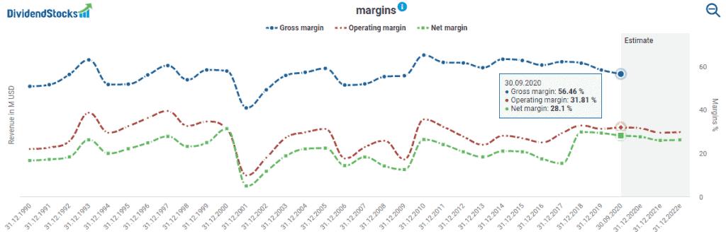Intel's margins powered by DividendStocks.Cash