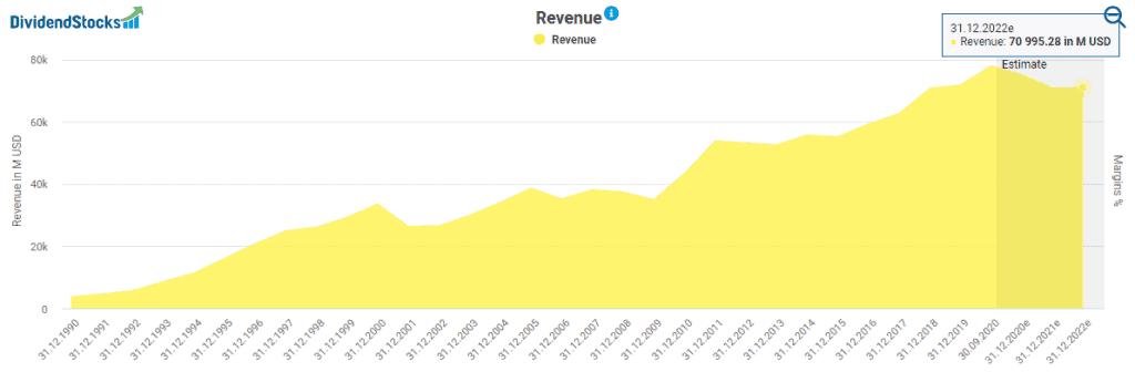Intel's revenue development powered by DividendStocks.Cash