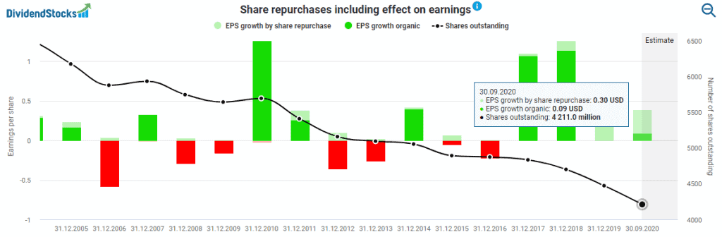 Intel's share repurchases including effect on earnings powered by DividendStocks.Cash