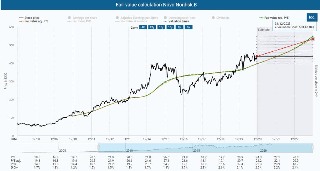 Fair value calculation Novo Nordisk powered by DividendStocks.Cash