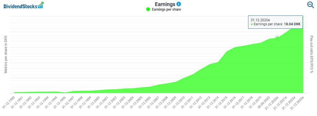 Novo Nordisk's earnings powered by DividendStocks.Cash