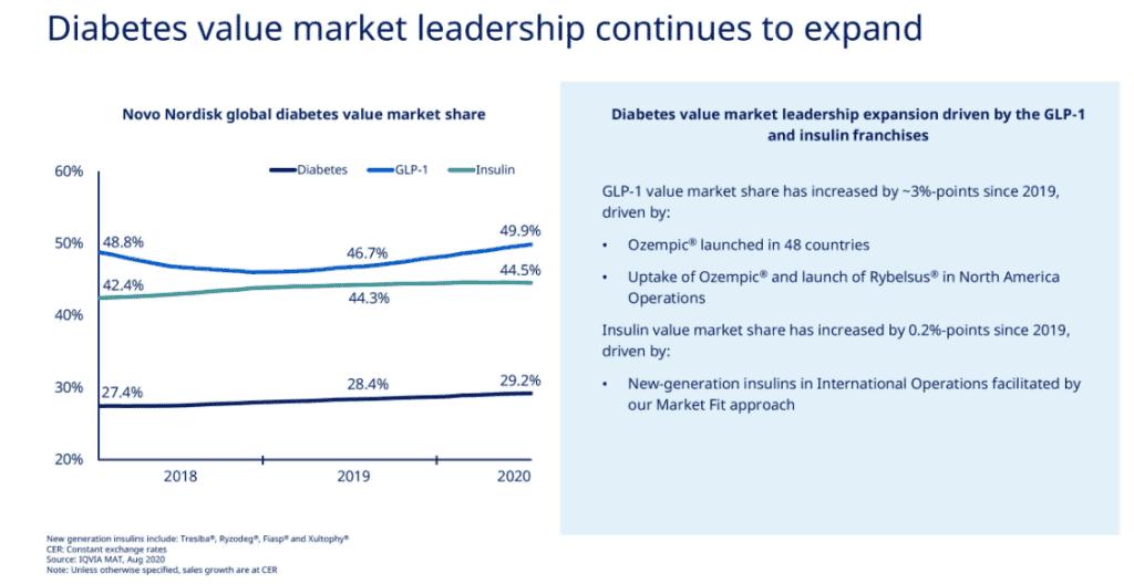 Novo Nordisk's market shares