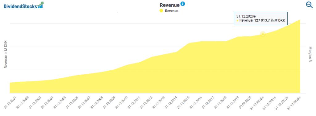 Novo Nordisk's revenue development powered by DividendStocks.Cash