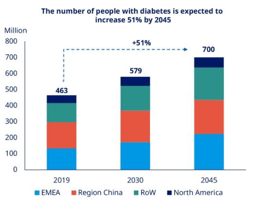 Prognose der Diabetes Erkrankungen für die Zukunft