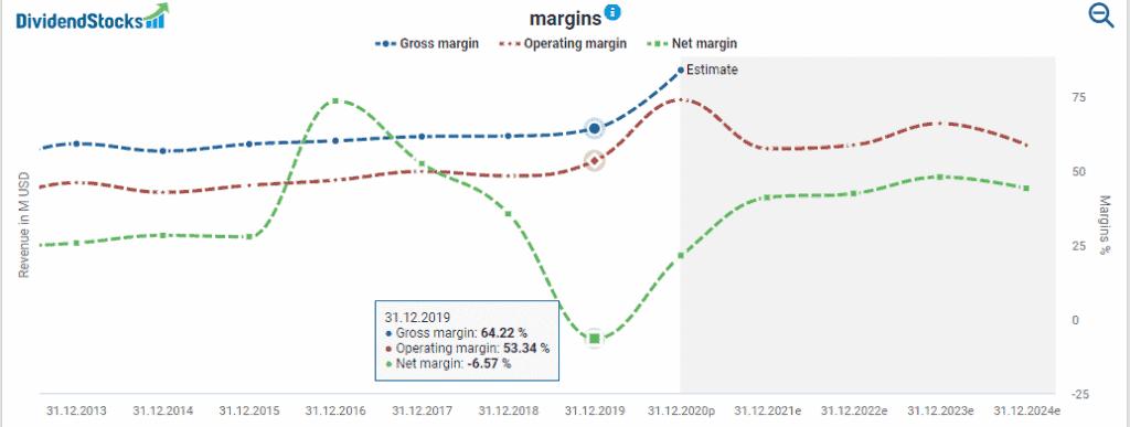 Altria's net margin powered by DividendStocks.Cash