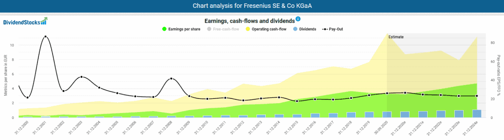 Development of profits, cash flows, dividends and payout ratio of Fresenius