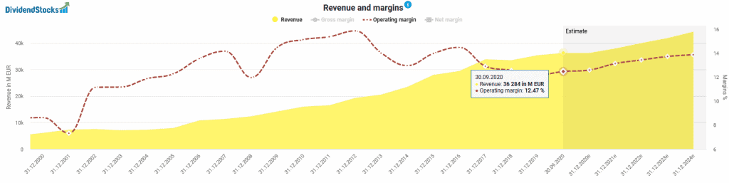 Development of revenues and the operating margin of Fresenius