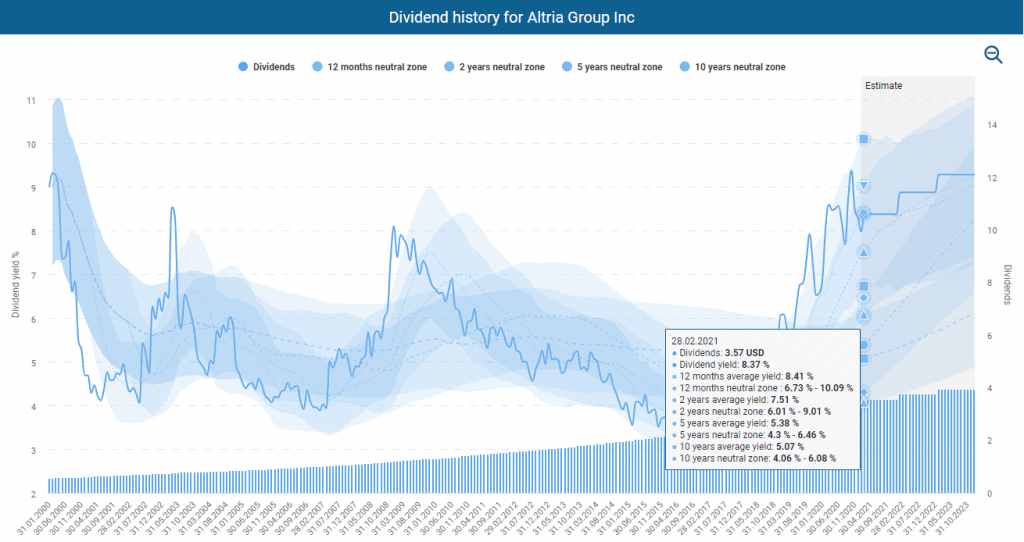 Dividend history for Altria powered by DividendStocks.Cash