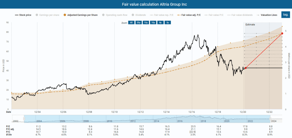 Fair value calculation Altria powered by DividendStocks.Cash