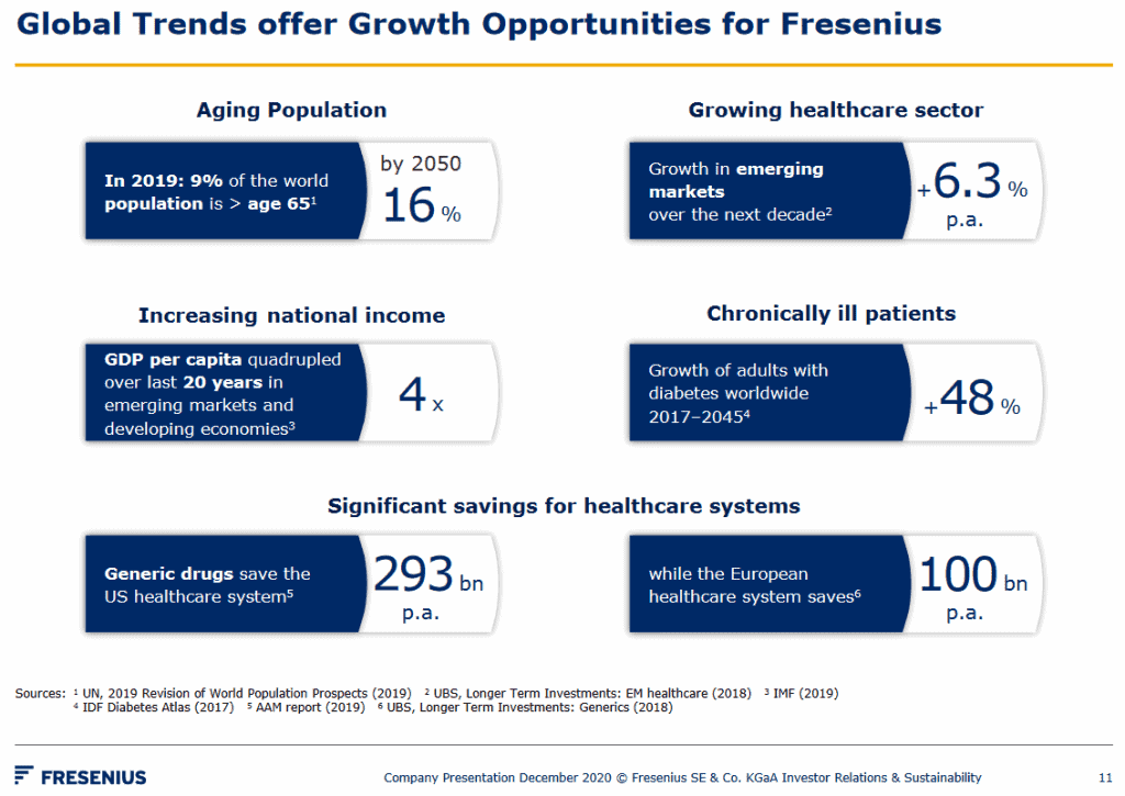 Growth potential of Fresenius (Source: presentation: page 11)