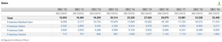 Revenues of Fresenius by segment (Source: FactSet Workstation)