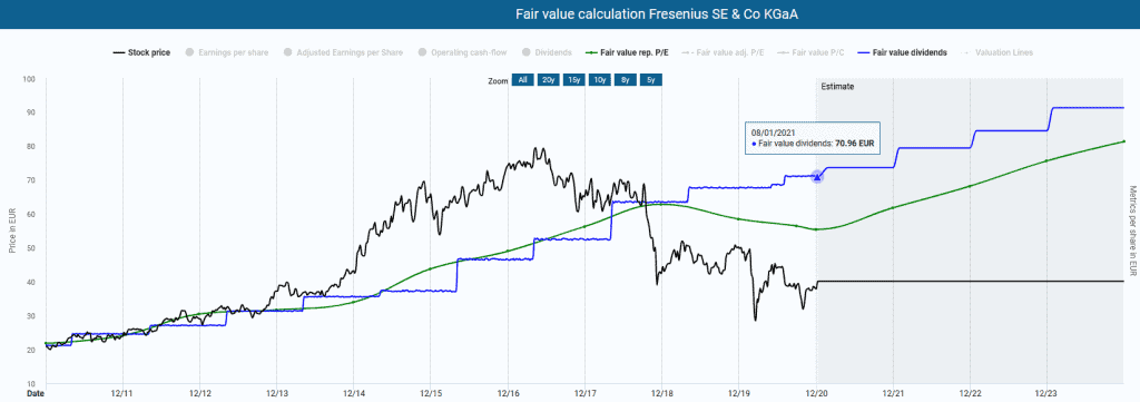 The Fresenius stock in the Dynamic Stock Valuation