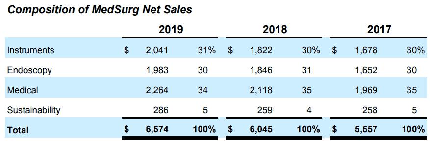 Composition of MedSurg net sales