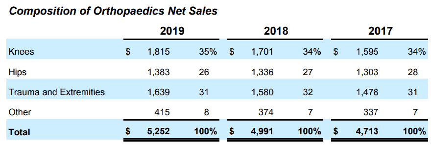 Composition of Orthopaedics net sales