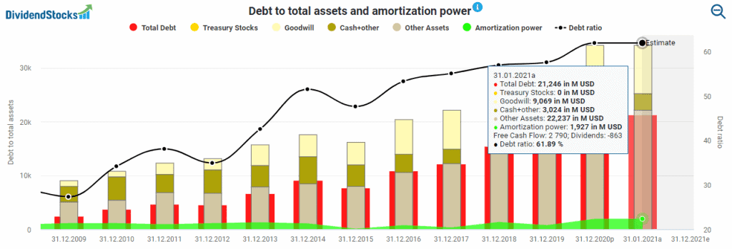 Debt to total assets and amortizatio power powered by DividendStocks.Cash