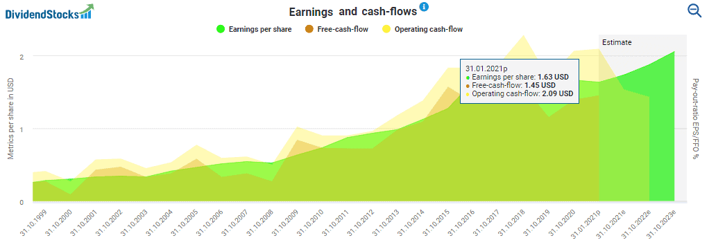 Earnings and cash flows powered by DividendStocks.Cash