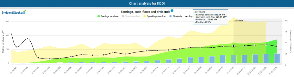 Earnings, cash flows,dividends and payout ratios of the KDDI stock