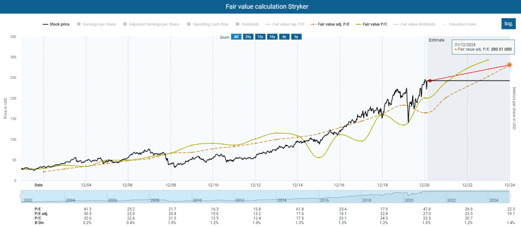 Fair value calculation powered by DividendStocks.Cash
