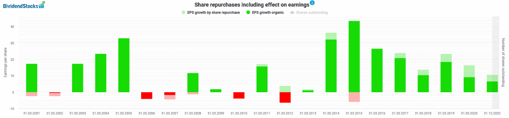 Impact of stock buybacks on the earnings of KDDI