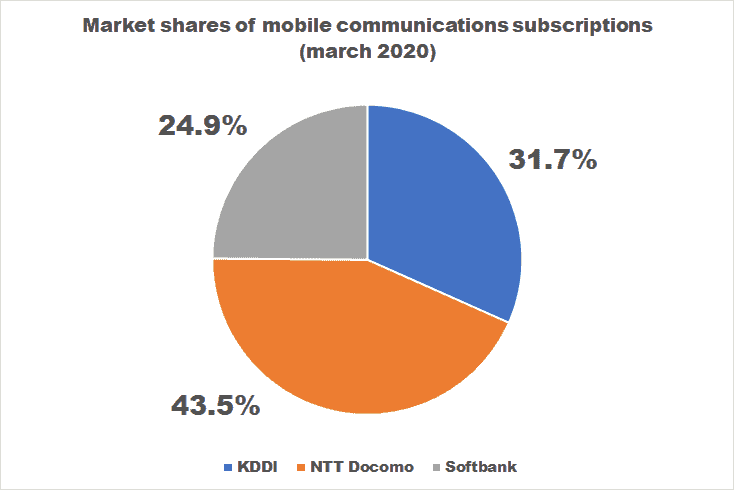 Market shares of mobile communications subscriptions in Japan