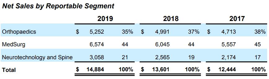 Net sales by reportable segment
