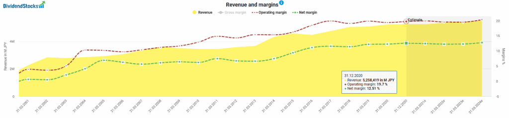 Revenues and margins of KDDI