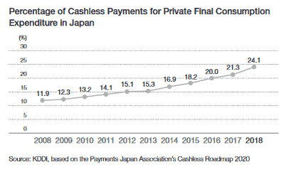 Share of cashless payment transactions in Japan (source: Annual Report 2020, page 47)