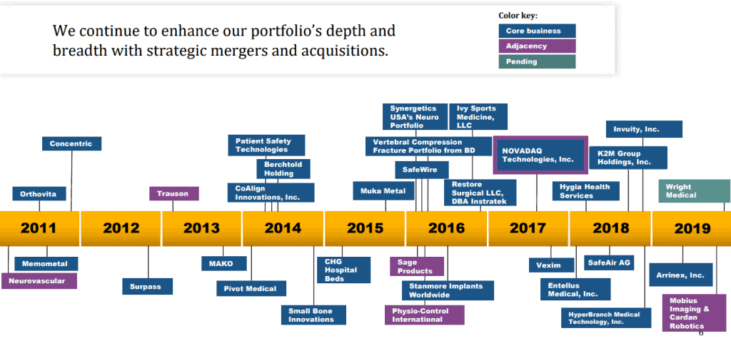 Stryker is also growing through acquisitions
