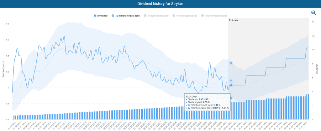 Stryker's dividend history powered by DividendStocks.Cash