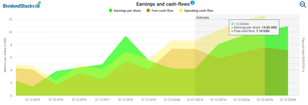 Stryker's earnings and cashflows powered by DividendStocks.Cash