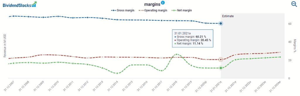 Stryker's margins powered by DividendStocks.Cash