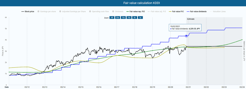 The KDDI stock in the Dynamic Stock Valuation