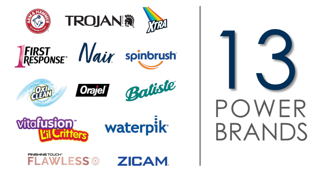 13 Powerbrands generate 80 percent of Church & Dwight's sales and profits , source: Investor presentation