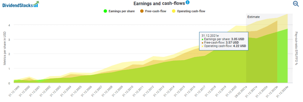Church & Dwight's earnings and cash-flows powered by DividendStocks.Cash