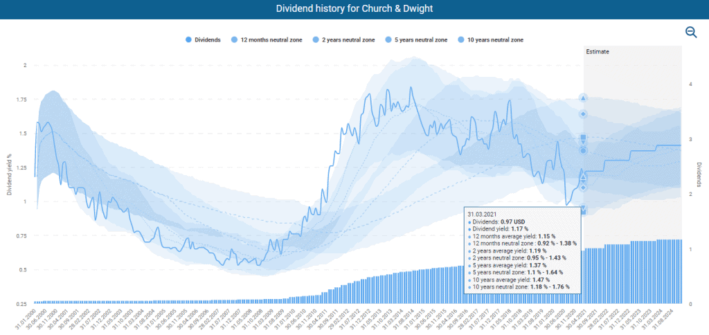 Dividend History powered by DividendStocks.Cash