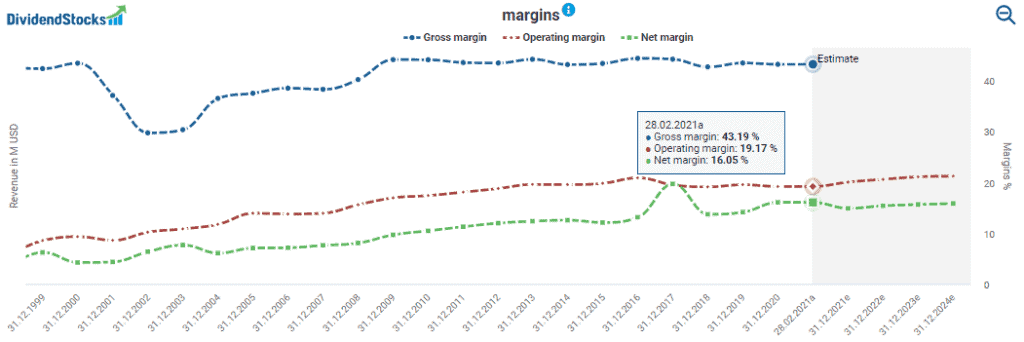 Margins powered by DividendStocks.Cash
